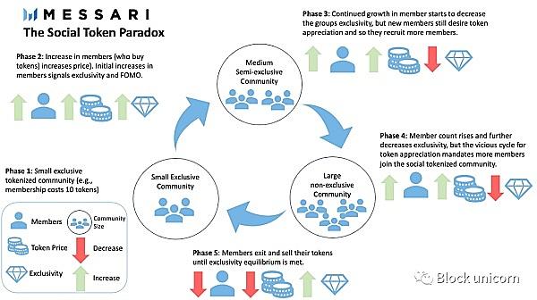 社会代币悖论:基于排他性的社交代币社区中出现的问题