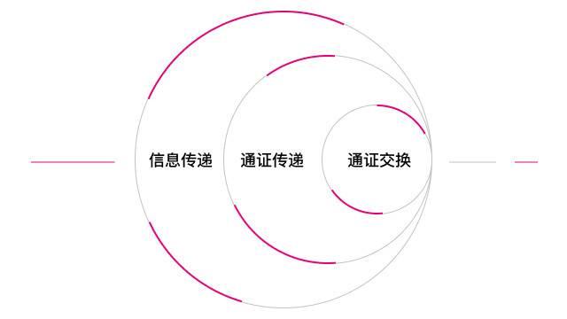 全景式解读跨链技术方案与应用形态