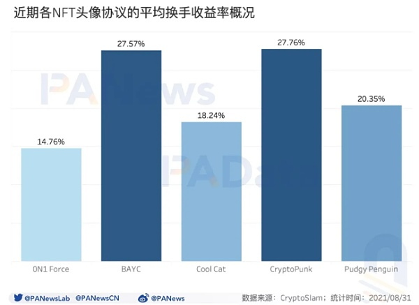 数读NFT头像FOMO潮:近7天交易量占历史总量37% 换手收益逐次下降