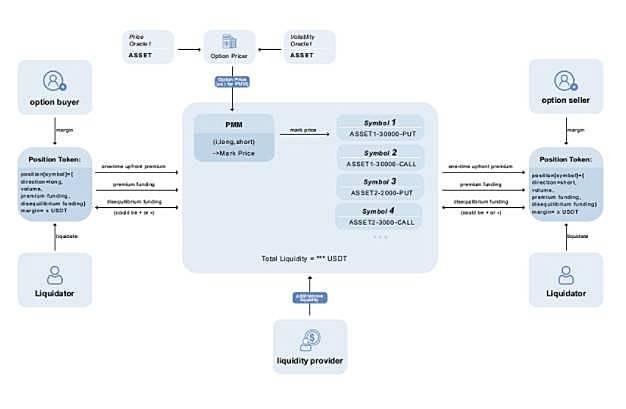 浅析Deri推出的创新的永续期权产品的设计逻辑