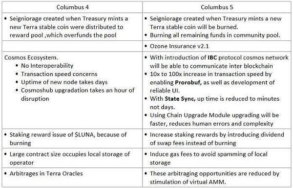 深度分析Terra生态结构:发展规划及其未来规划