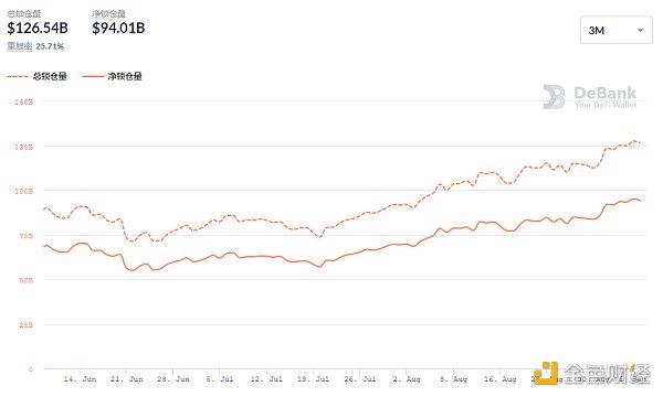 金色DeFi日报 | DeFi市值达$1439.53亿 创历史新高