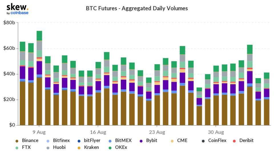 交易量变化细节「凸显」机构投资者影响力   加密衍生品周报