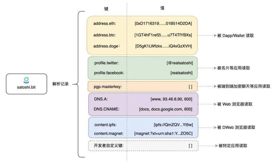 观点:去中心化「域名」或将成为 Web 3.0 时代的身份系统