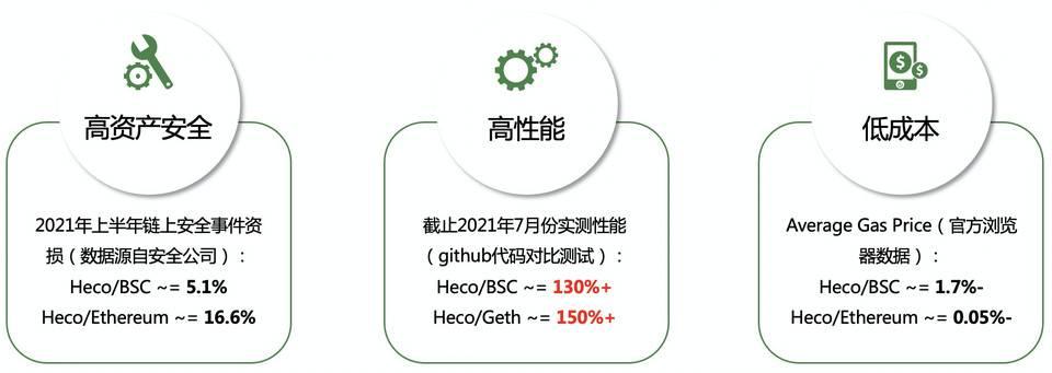 Heco 技术负责人:公链架构优化的「新四化建设」