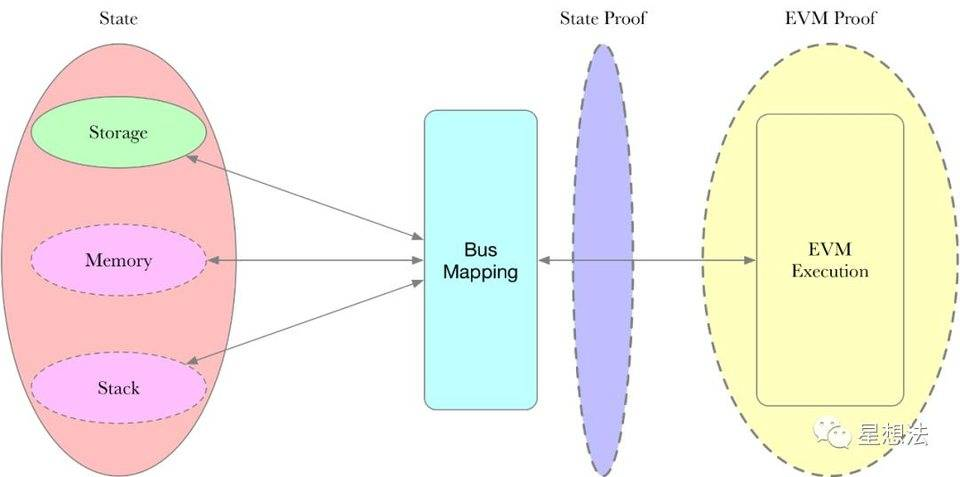 技术解读 AppliedZKP 的 zkEVM 方案设计思路