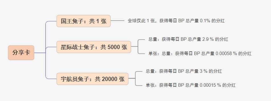 三分钟了解 BunnyPark:BSC 上的 NFT SaaS 孵化平台