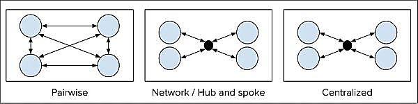 跨链之战:互操作性解决方案爆发,跨链桥将何去何从?