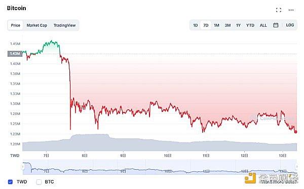 数字货币泡沫挤压和日趋严格的监管导致投资者持谨慎态度