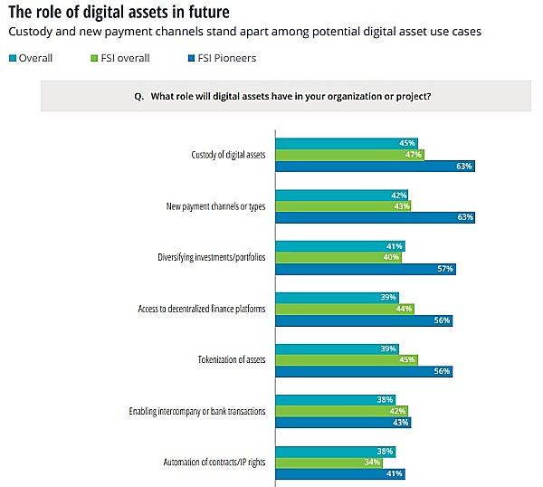 德勤:金融服务业须加快产品现代化和分销以实现经济增长