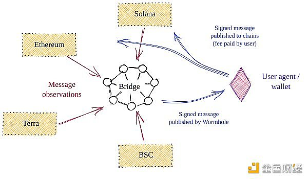 Wormhole V2:基于预言机/智能合约的系统