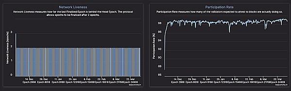以太坊2.0:最终确定性的机制是什么样的?