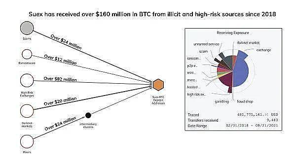 有效监管基于加密货币的洗钱 OTC 是打击加密货币相关犯罪的最重要策略