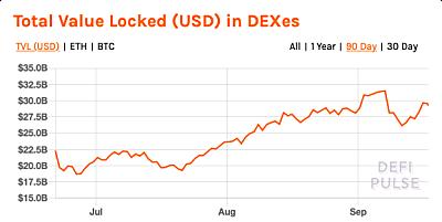 DeFi基石:去中心化交易所(DEX)的崛起与发展