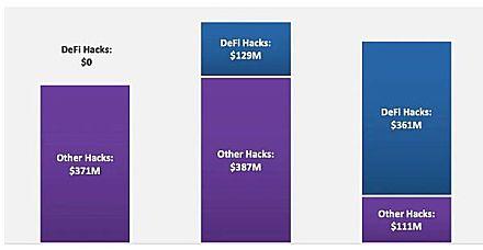 DeFi 2021:影响全球经济中的金融服务