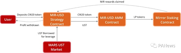 深入解读Terra生态借贷协议Mars Protocol