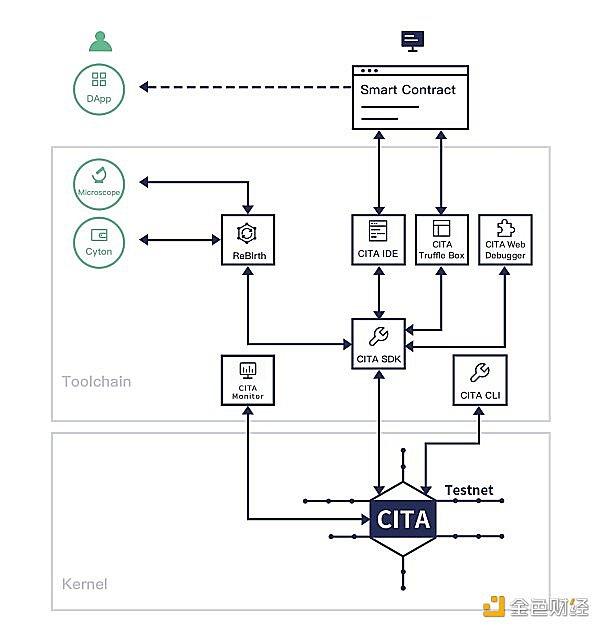 一文建立对CITA联盟链解决方案的认识