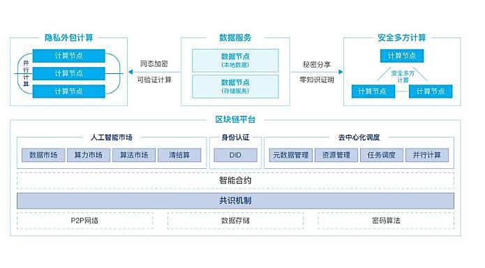 分析PlatON 2.0 白皮书:如何实现去中心化通用的人工智能网络?