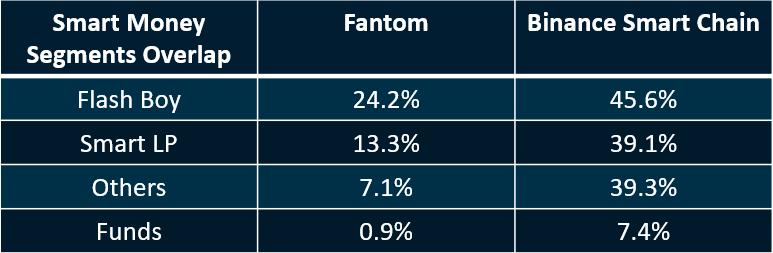 机构抱团投资,2021年暴涨13001%的Fantom究竟是何方神圣?