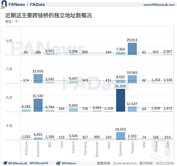 数说跨链桥:总锁仓额突破131亿美元 9月独立地址总数超12万个